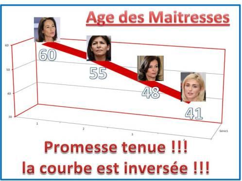 Age_des_maitresses