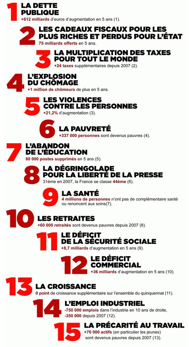 Sarkozy_bilan