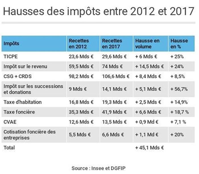 Fiscalisme | Le blog d'Arnaud de Brienne